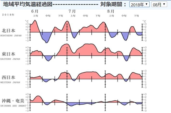 地域平均気温経過図